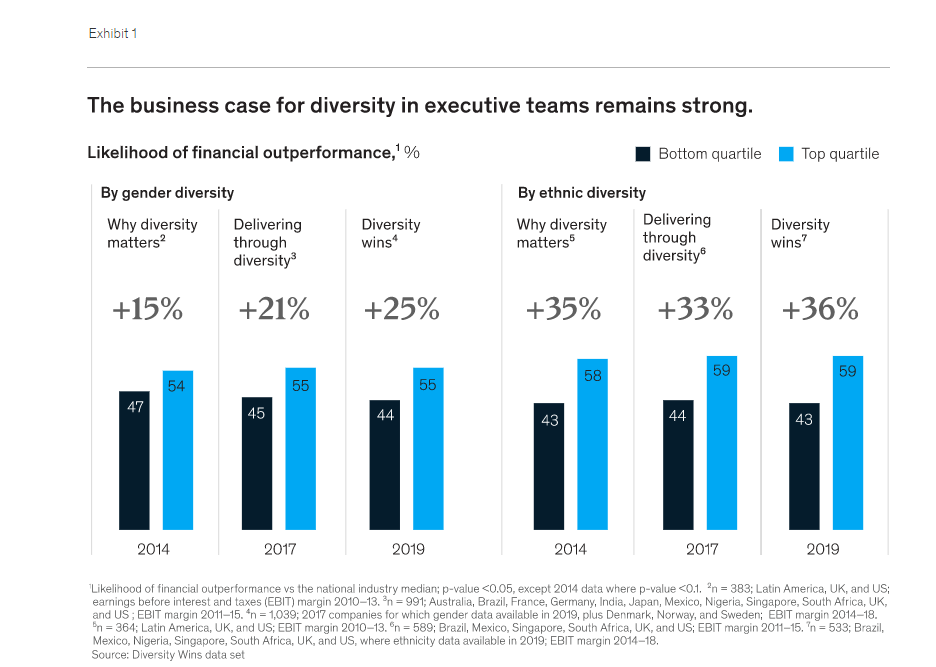 Diversity in Executive Teams