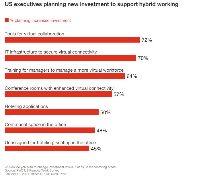 Investment in hybrid recruiting trend
